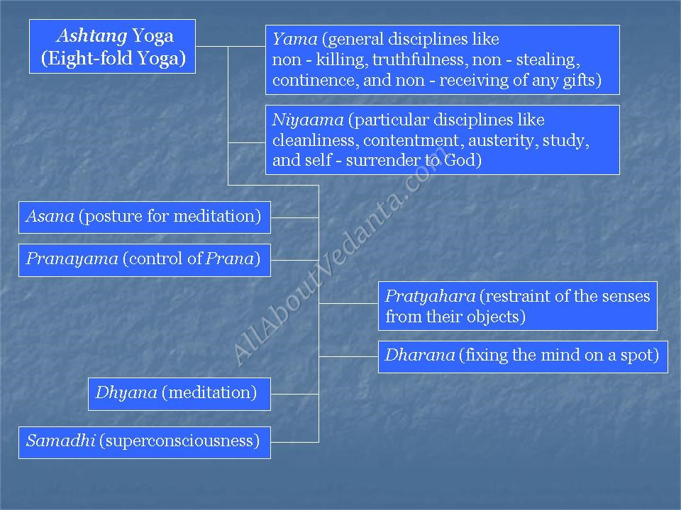 All About Vedanta